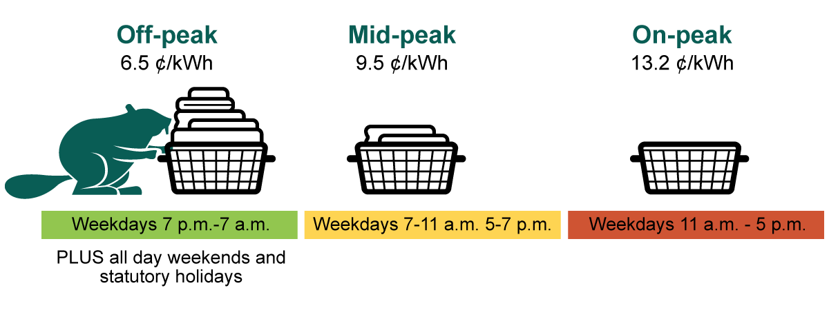 Updated rates graph - Off-peak 6.5 cents/kwh, Mid-peak 9.5 cents/kwh, On-peak 13.2 cents/kwh